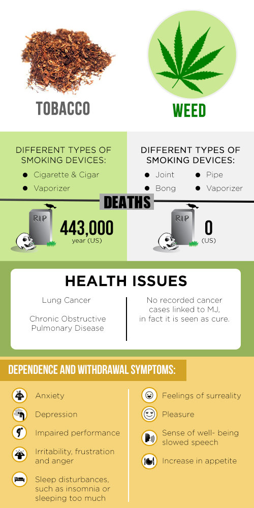 marijuana vs tobacco