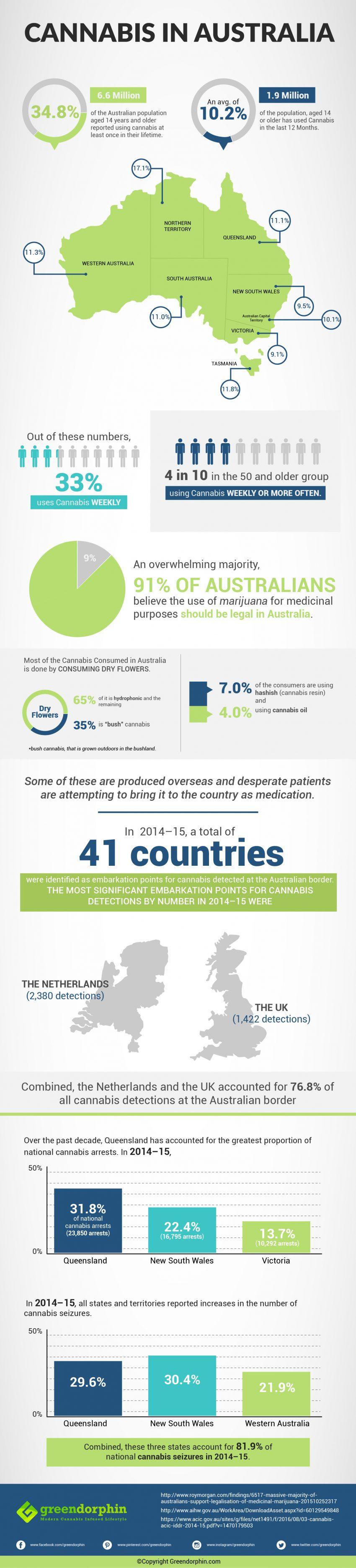 Cannabis in Australia