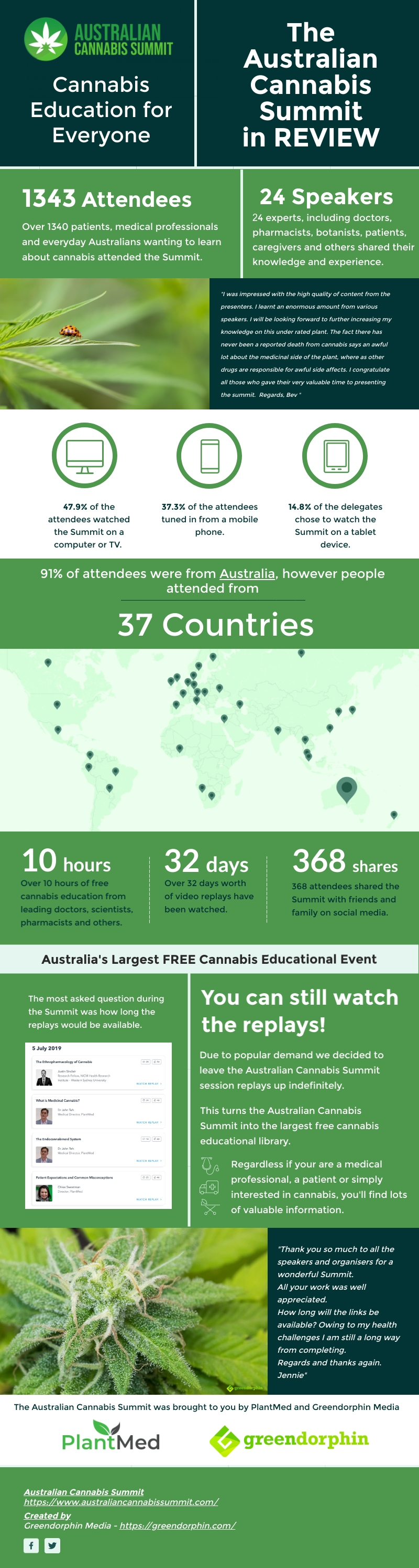 Australian Cannabis Summit in Review